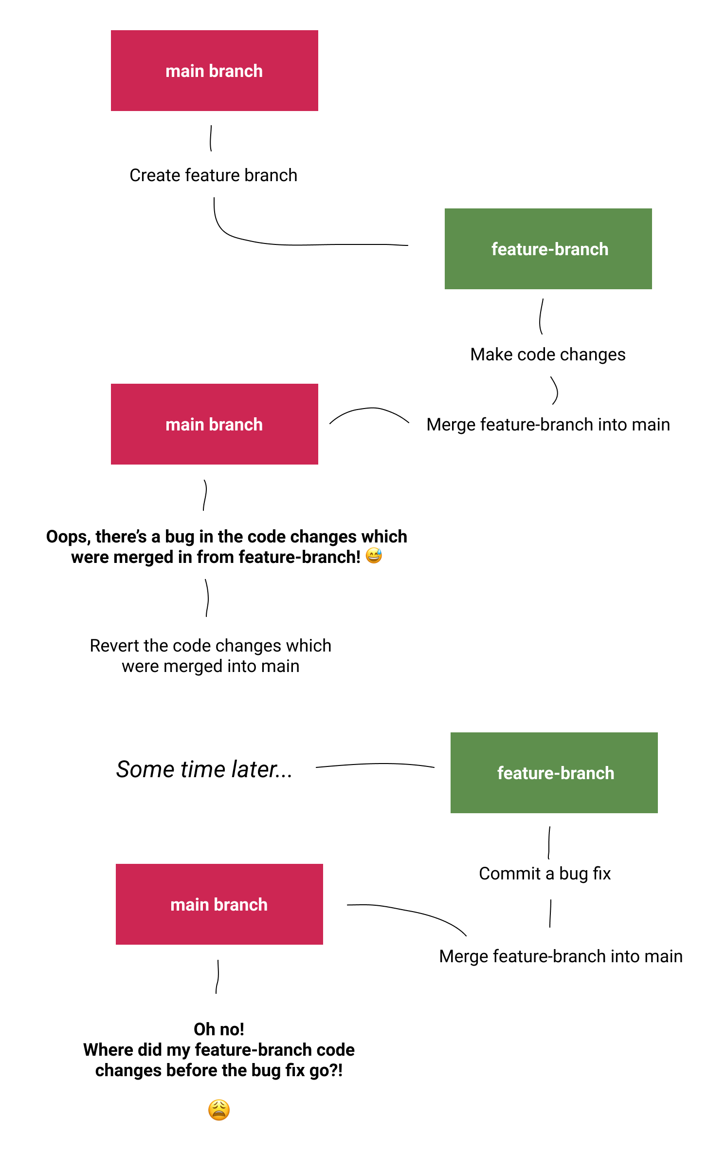 Diagram showing the git workflow of merging a feature branch into the main branch, finding a bug, reverting the changes which were merged in, then adding a bug fix to the feature branch, merging it into the main branch again and finding that the code changes made in the feature branch before the bug fix are not showing in the main branch.